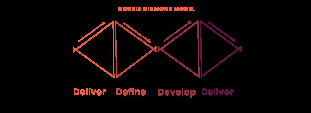 Double diamond model for innovation