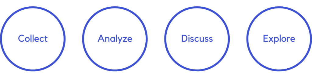 Four circles showing process of spotting trends through collect, analyze, discuss, and explore